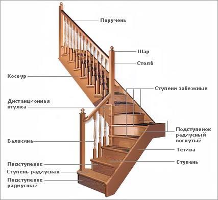 Как сделать балясины и столбы для лестниц из дерева